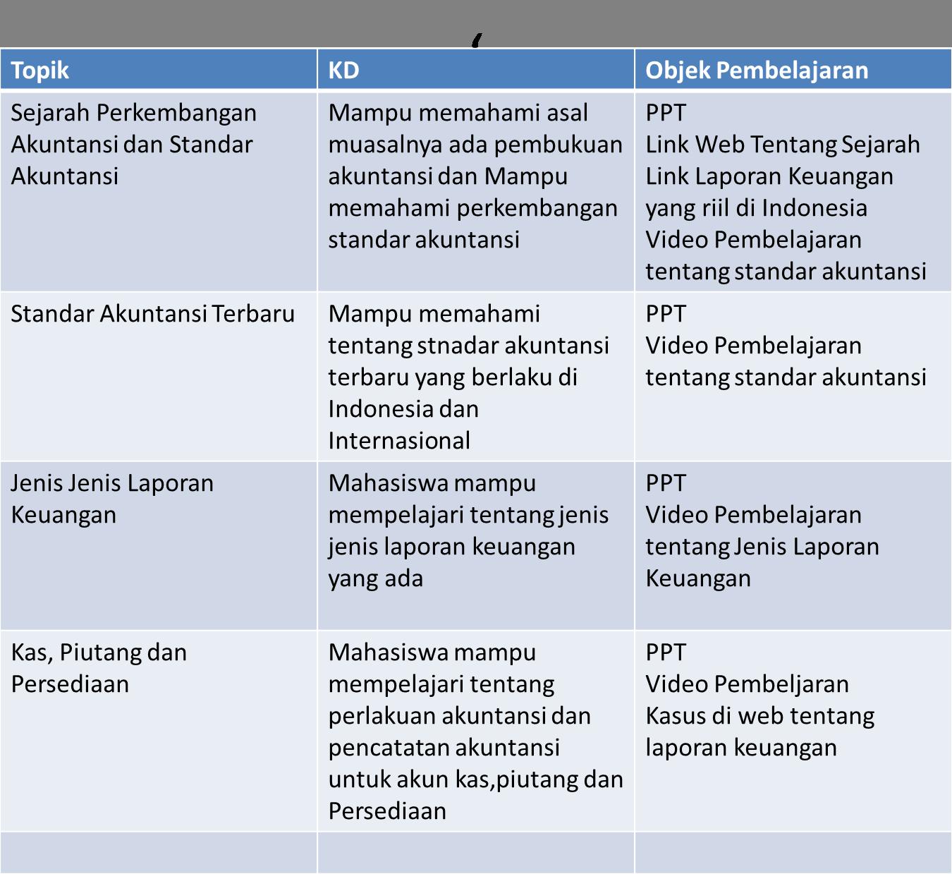 Course Akuntansi Keuangan Menengah I