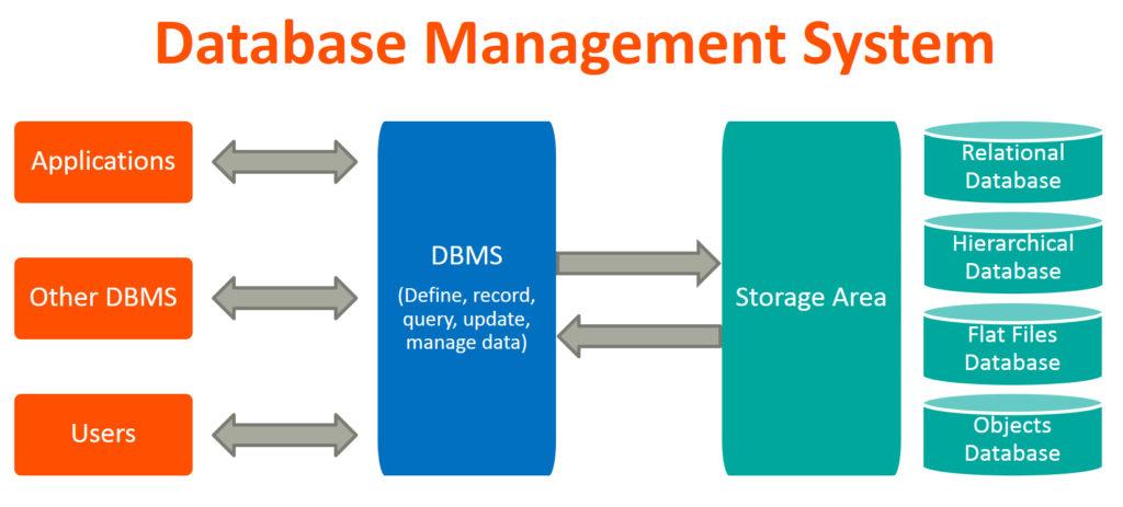 Sistem Manajemen Basis Data A